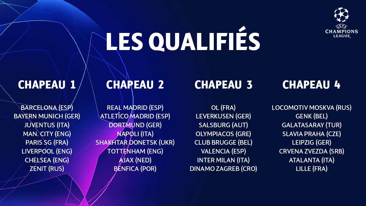 gamme complète d'articles New York en ligne ici Tirage de l'UEFA Champions League : comment ça marche ...